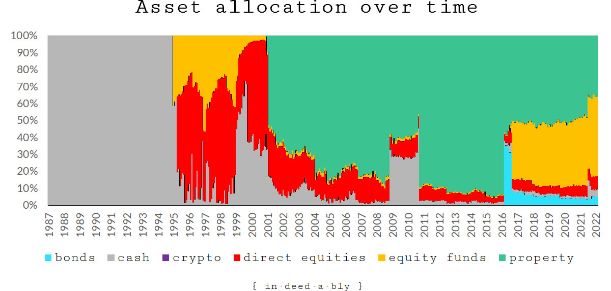 Asset allocation over time