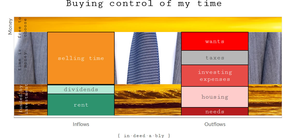 Buying control of my time.