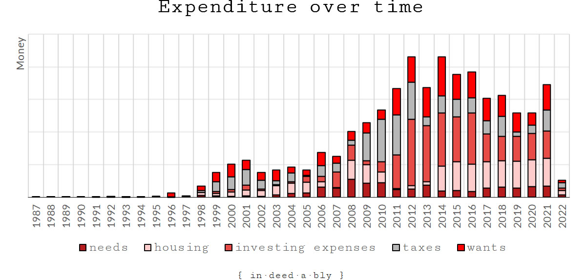 Expenditure over time.