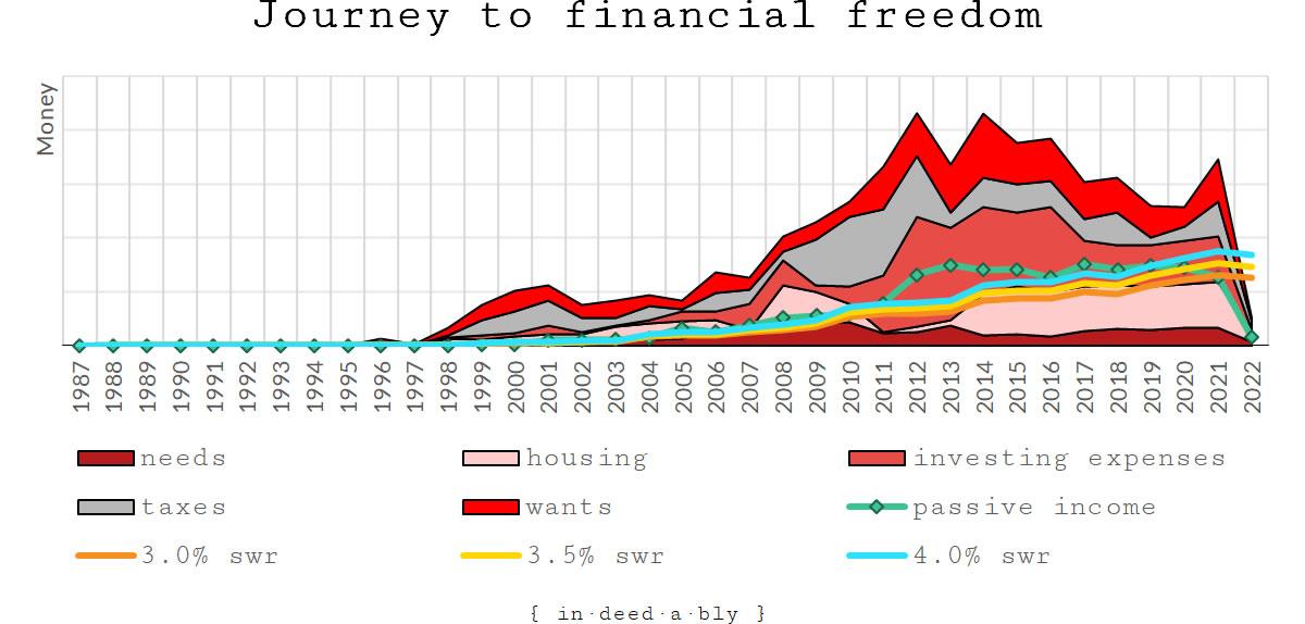 Journey to financial freedom.
