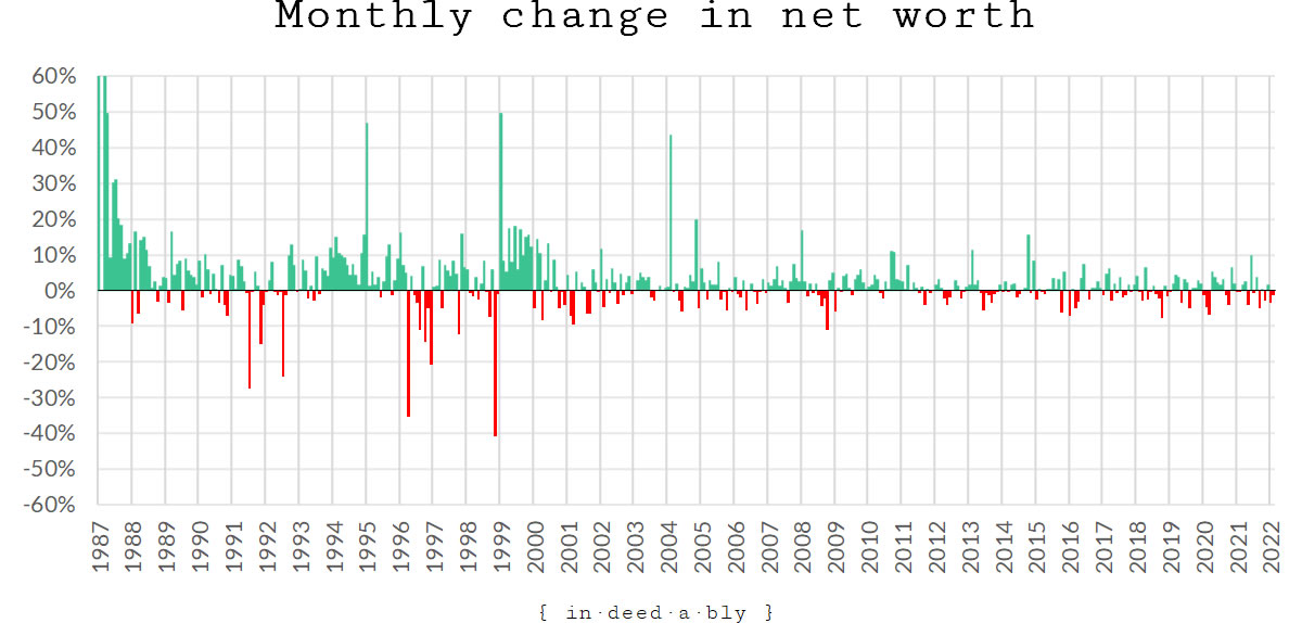 Monthly change in net worth.