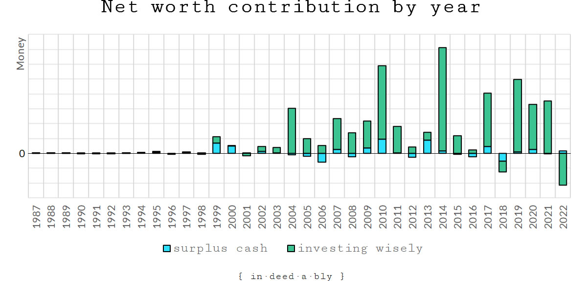 Net worth contribution by year.