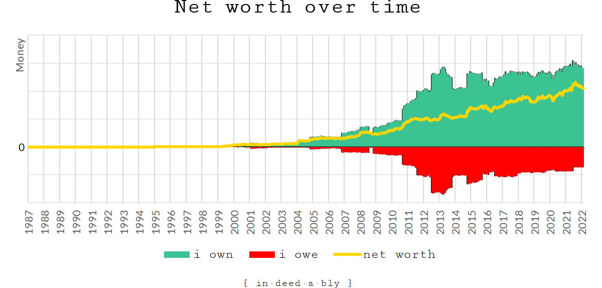 Net worth over time.