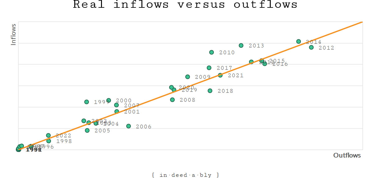 Real inflows versus outflows.