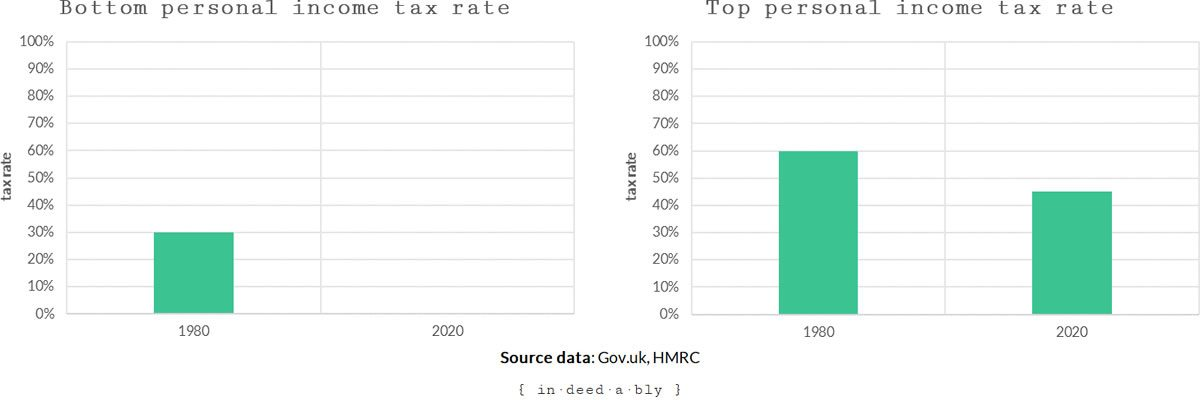 Tax rates - 1981 to 2020