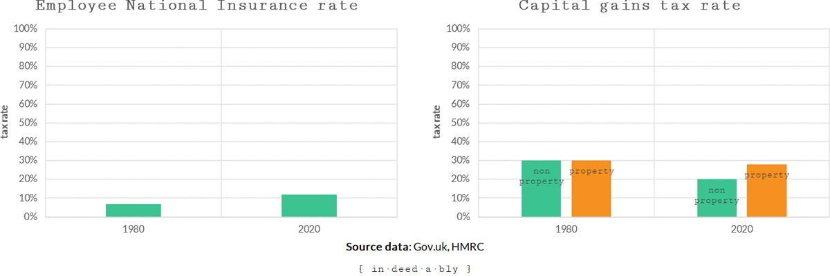 NI and Capital gains tax rates
