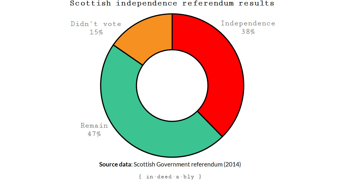 Scottish referendum results.