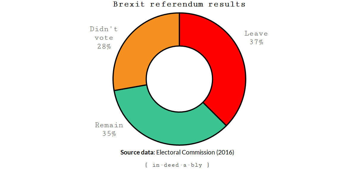 Brexit referendum results.