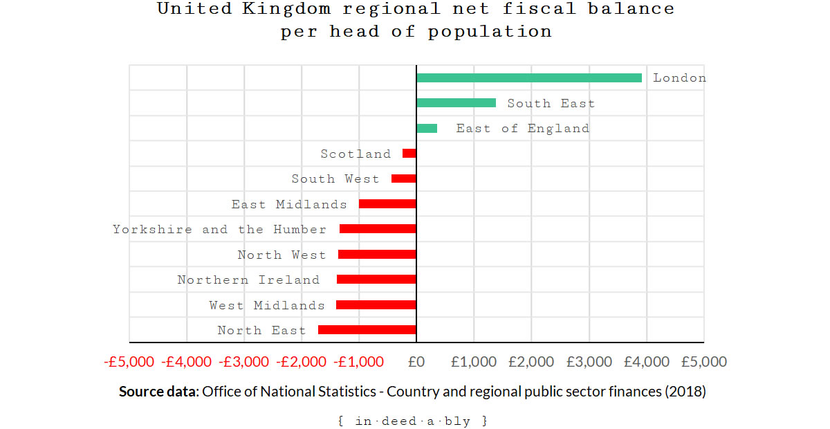 Net fiscal balance by region per head of population.
