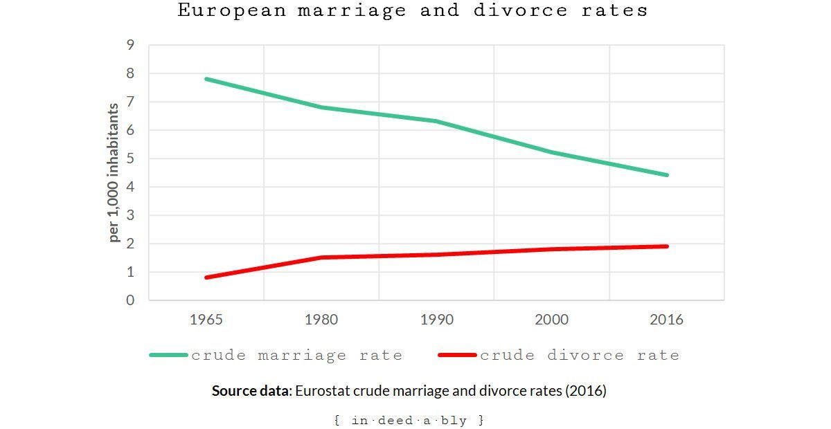 European marriage and divorce rates.