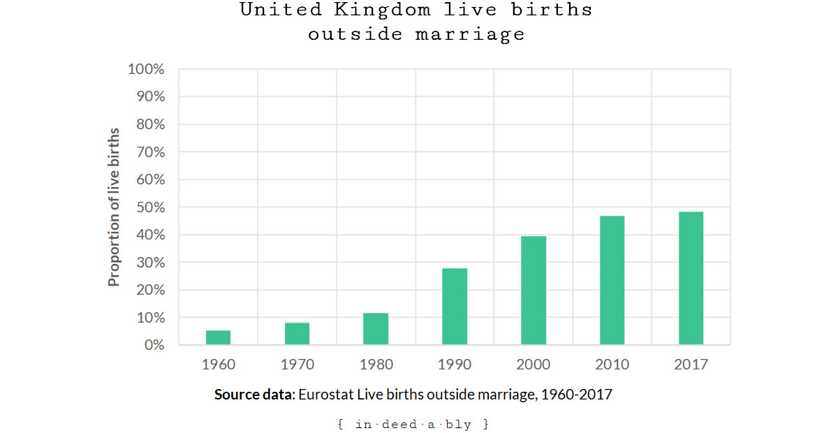 United Kingdom live births outside marriage