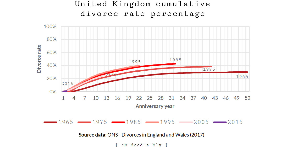United Kingdom cumulative divorce rate
