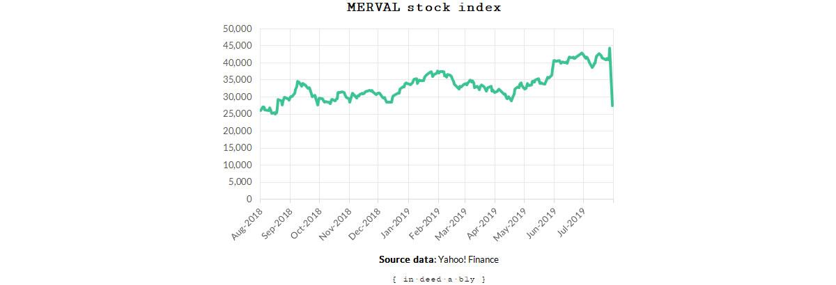 MERVAL index