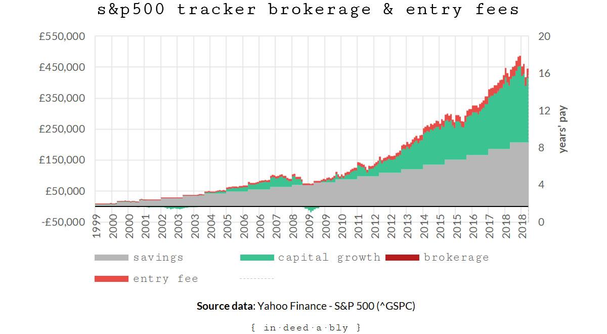 Invest tracker.
