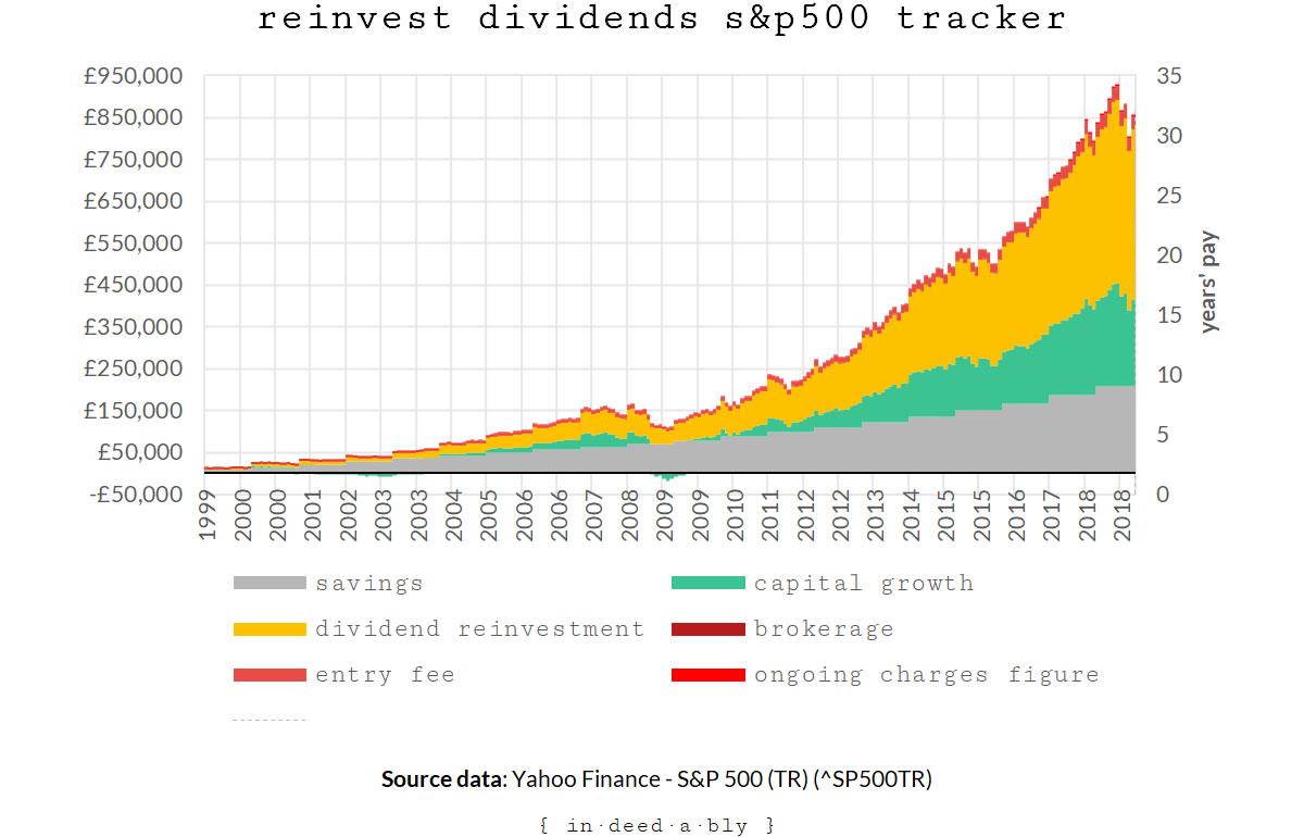 Reinvest tracker.