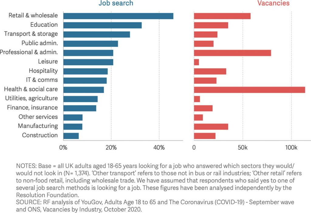 Job searches versus vacancies. Image source: Resolution Foundation.