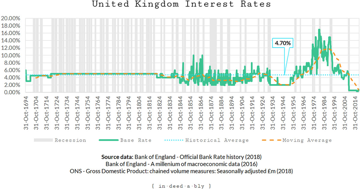 Historic interest rates.