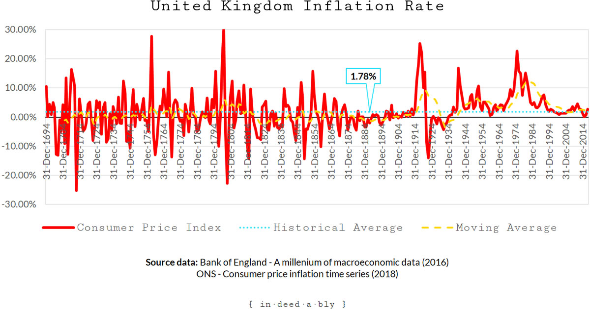 Historic inflation rates.