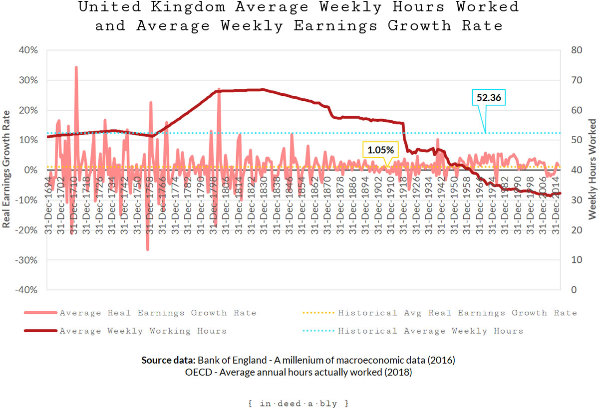 Historic wage growth and earnings.