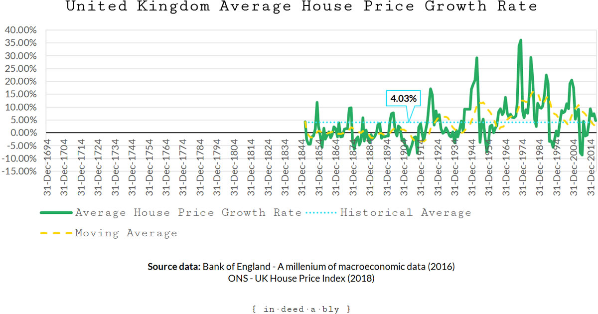 Historic average house price growth rates.