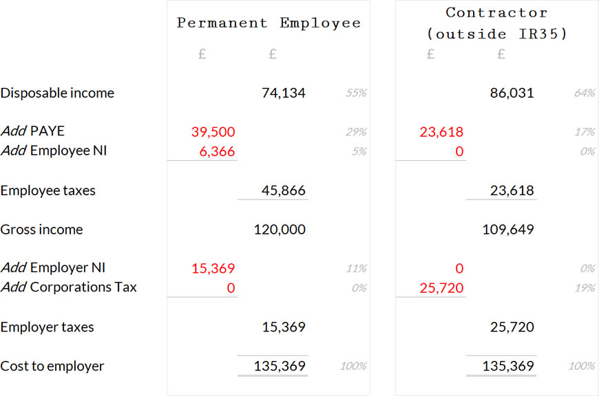 Permanent employment versus contracting.