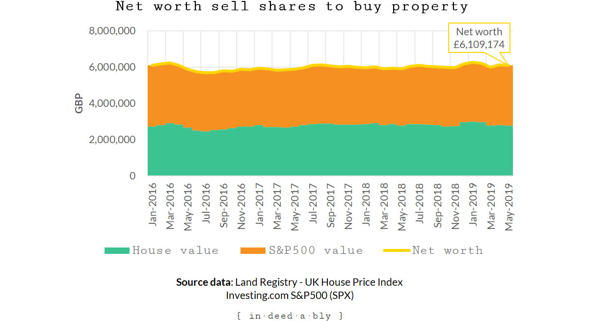 Sell shares to buy property.