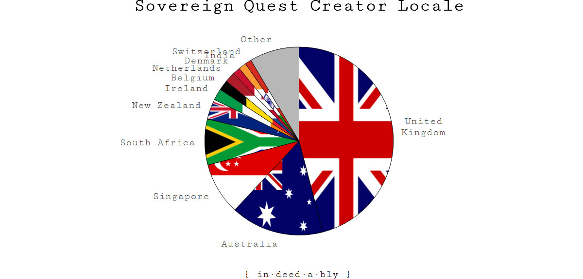 Sovereign Quest - creators by locale