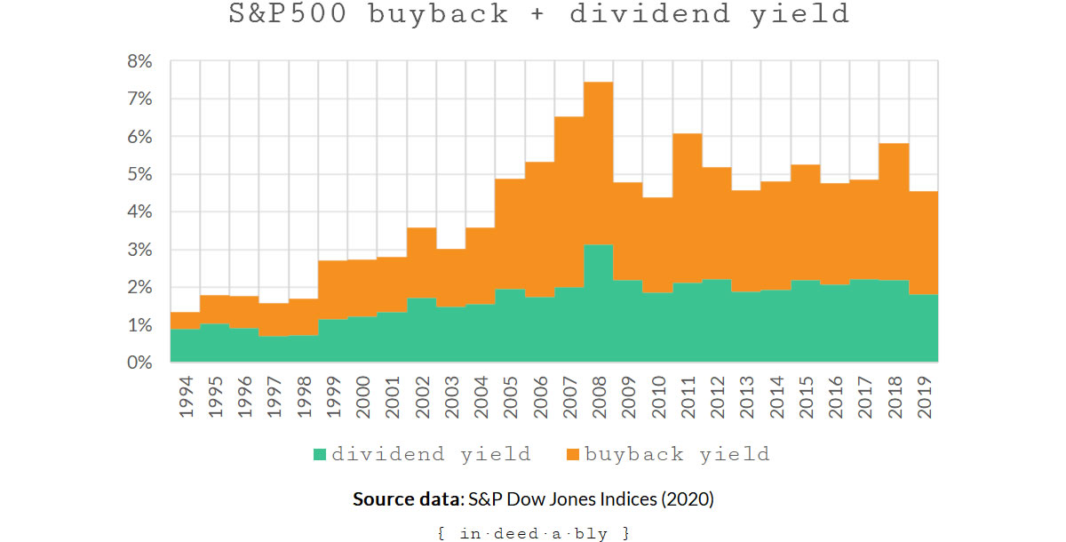 S&P500 historical buyback yield + dividend yield