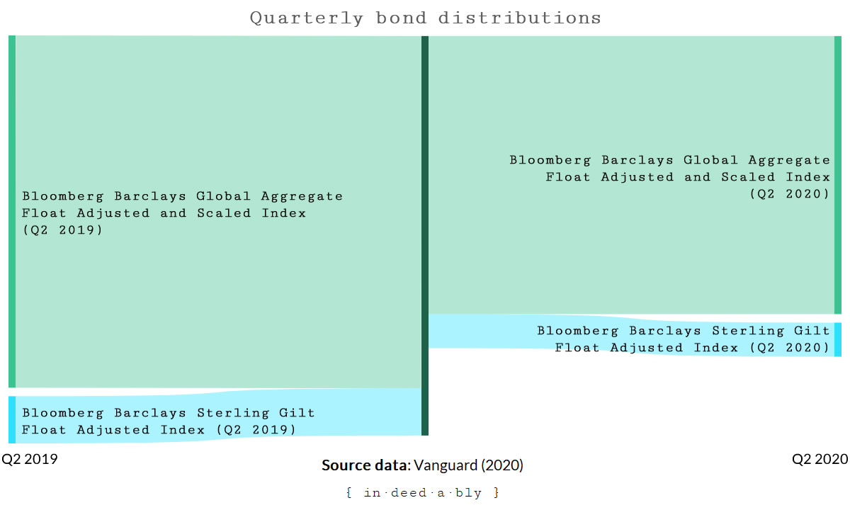 Bond distributions by market