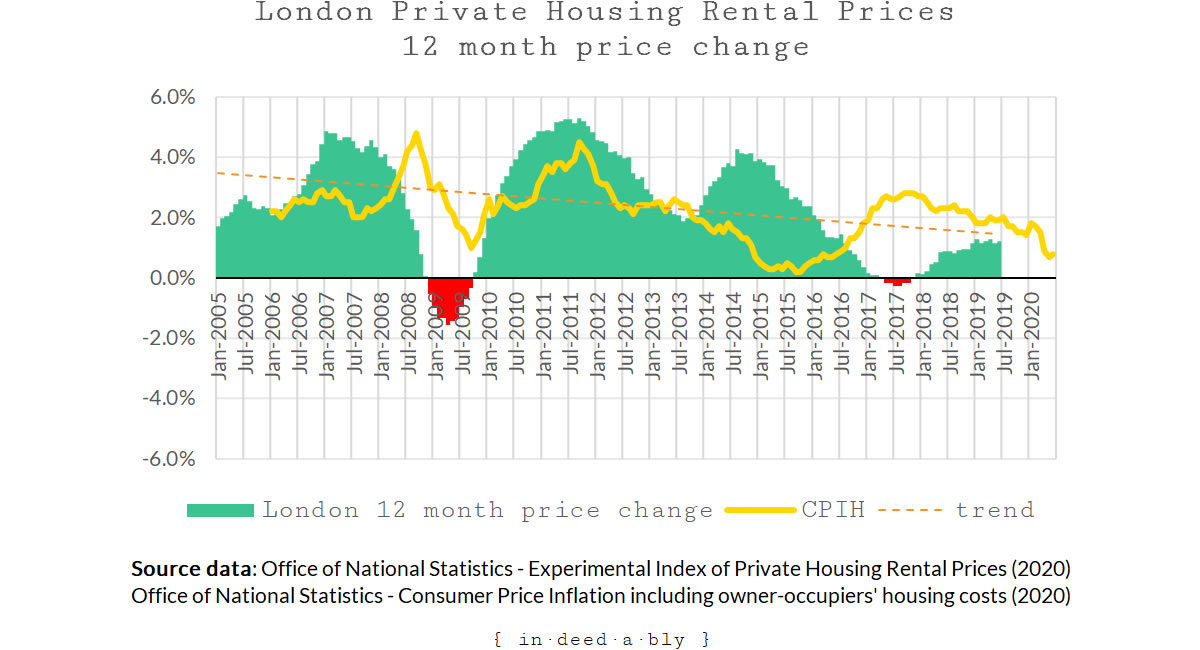 London private rental 12 month price change