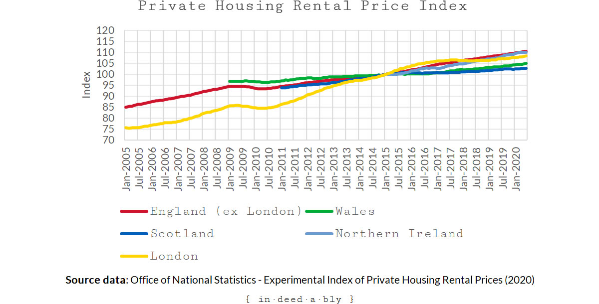 United Kingdom private rental price index