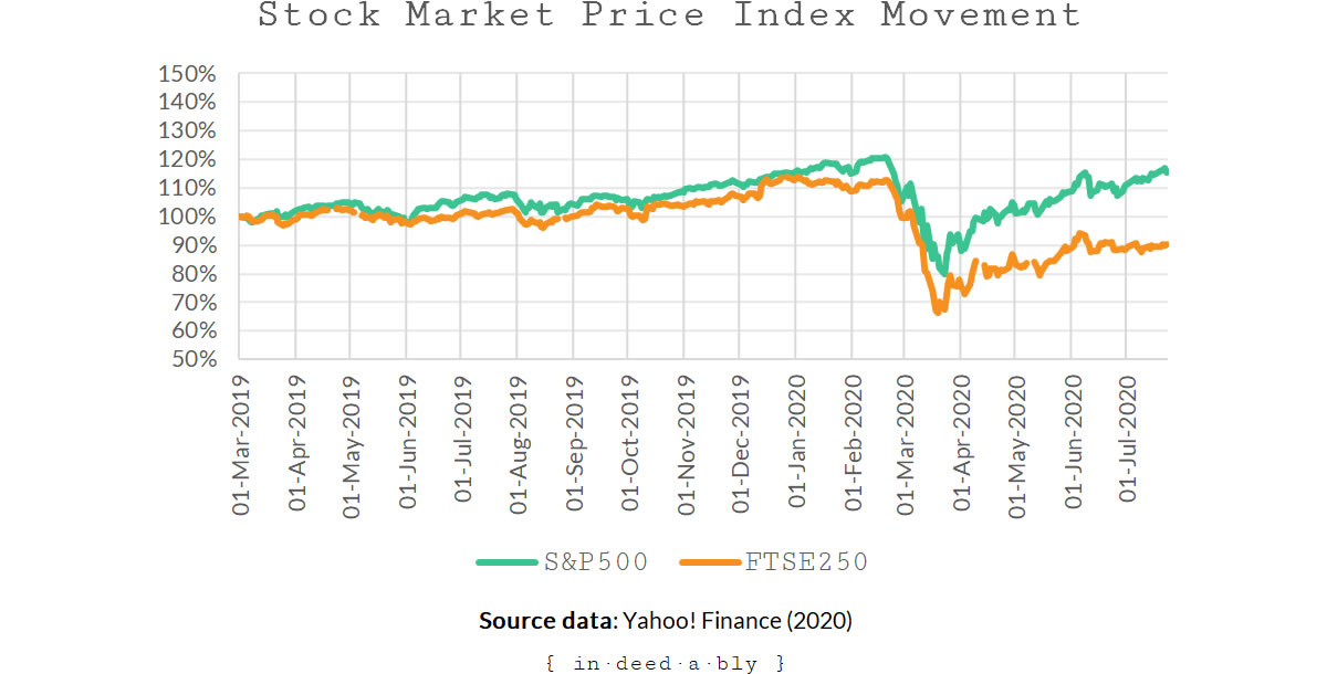 Stock market price index