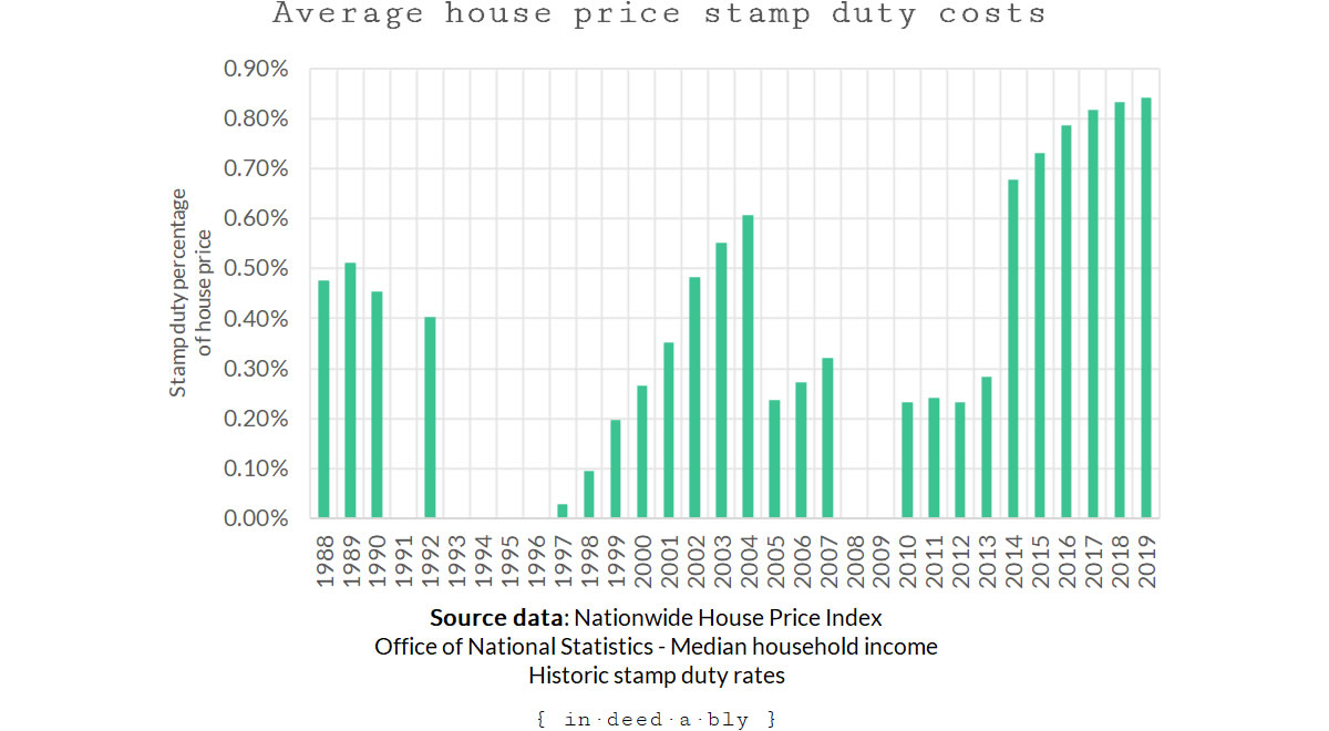 Average house price stamp duty percentage