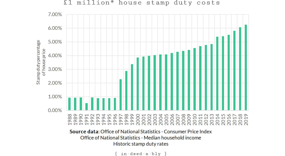 Million pound house price stamp duty percentage