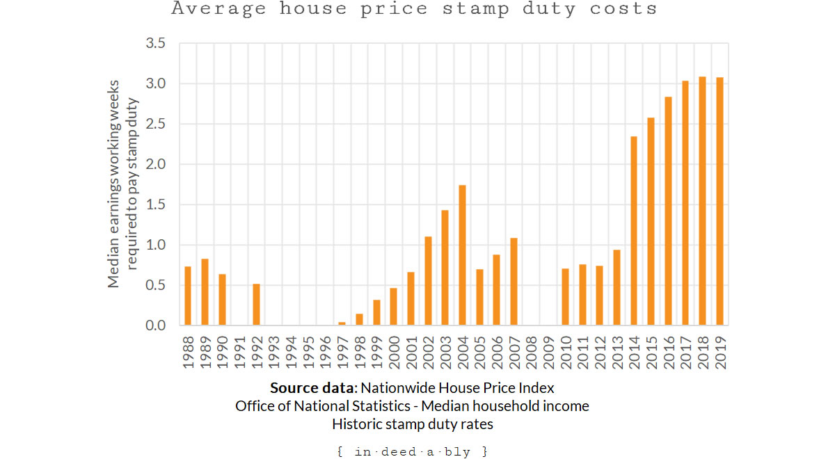 Average house price stamp duty median working weeks