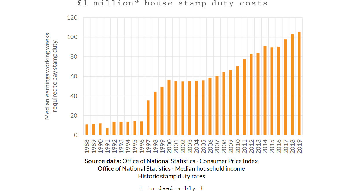 Million pound house price stamp duty median working weeks