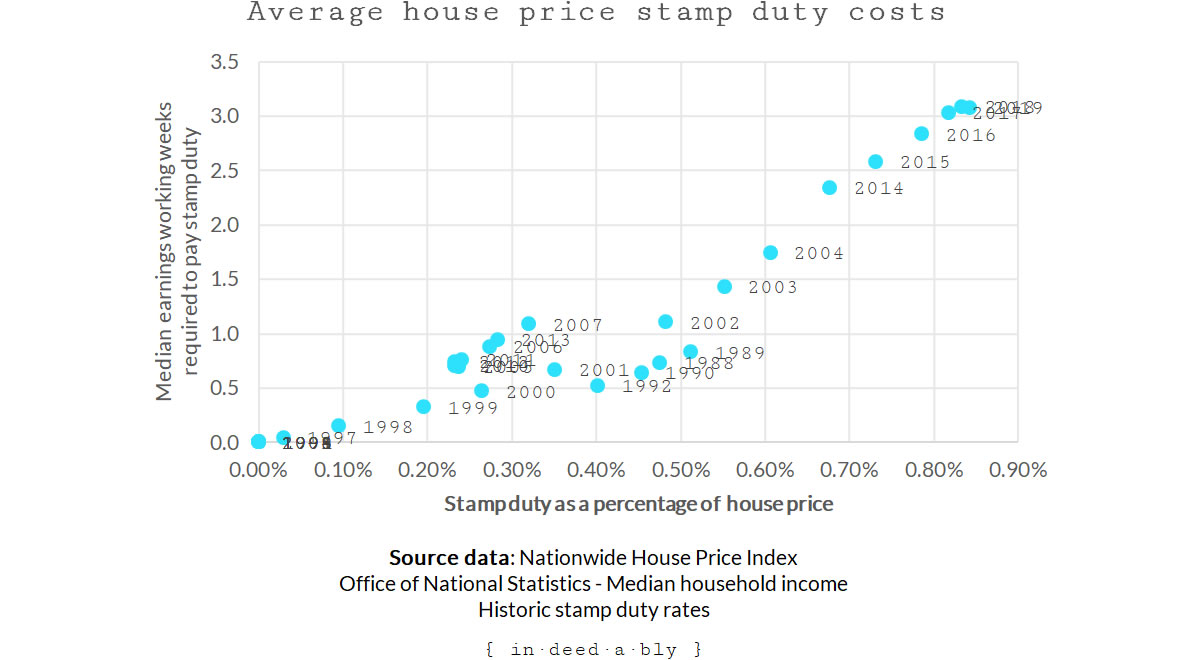 Average house price percentage versus weeks