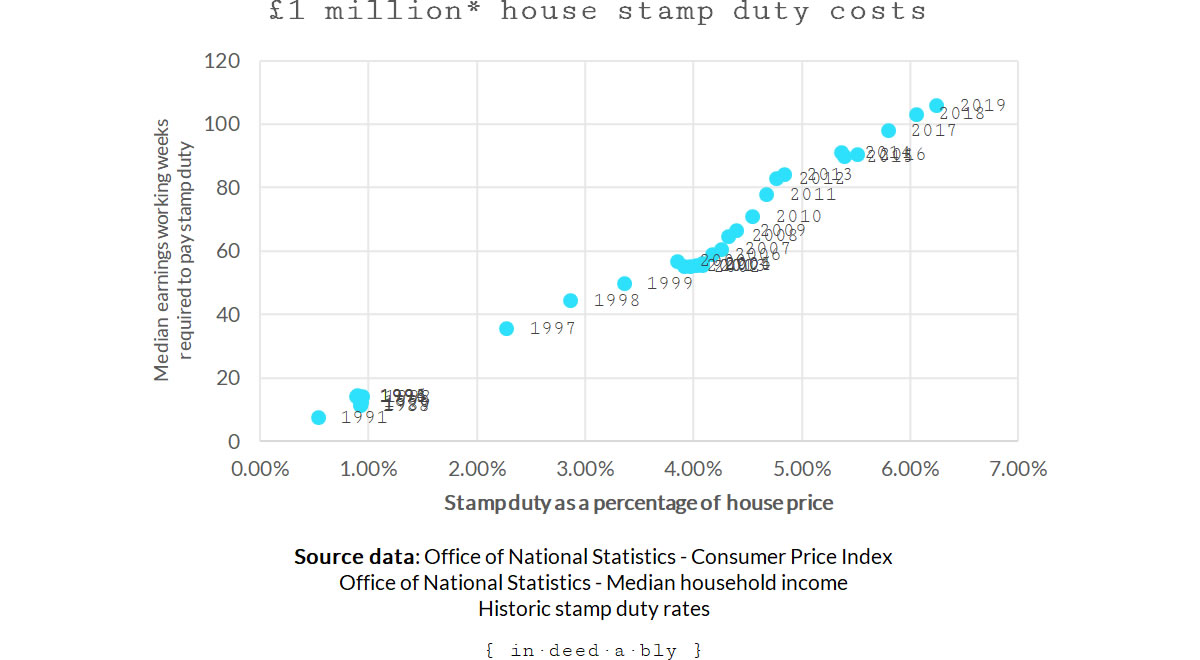 Million pound house price stamp duty percentage versus weeks