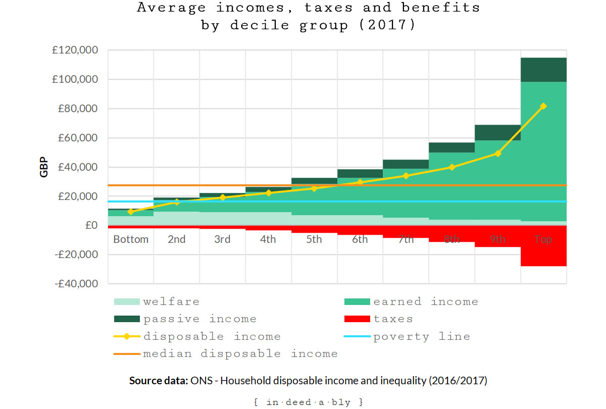 Average incomes, taxes and benefits by decile group.