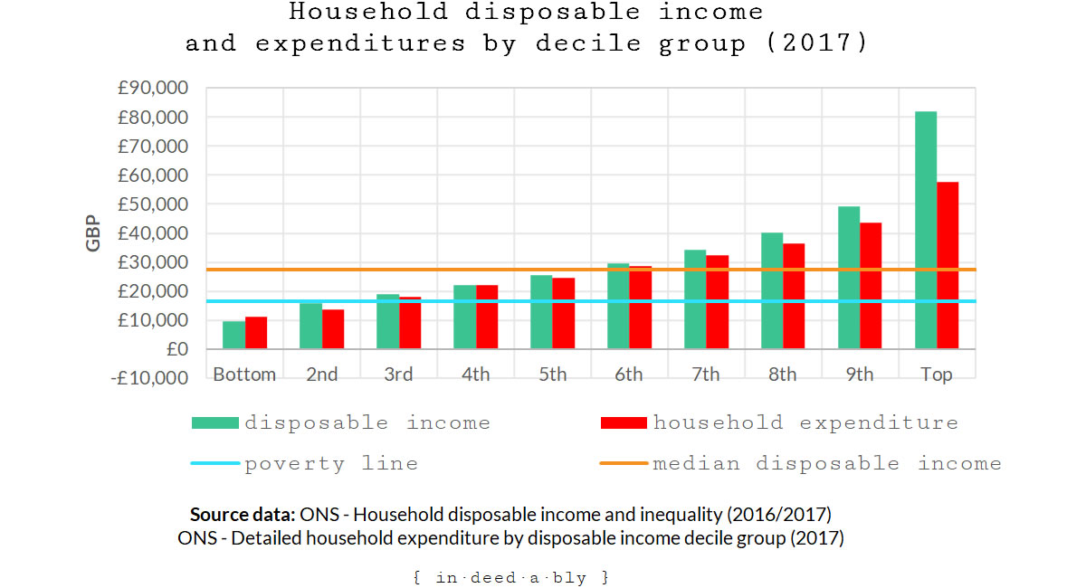 Household disposable income and expenditure by decile group.