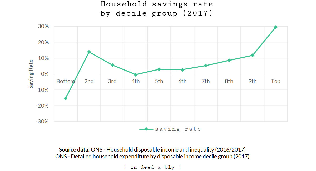 Household savings rate by decile group.