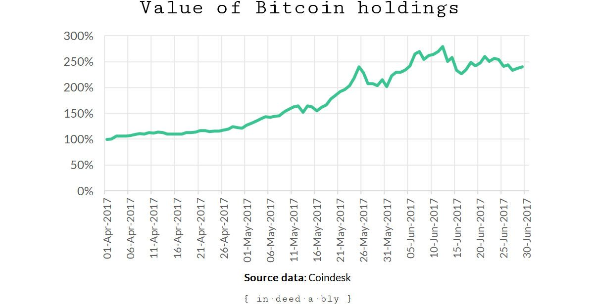 Bitcoin - three months | { in·deed·a·bly }