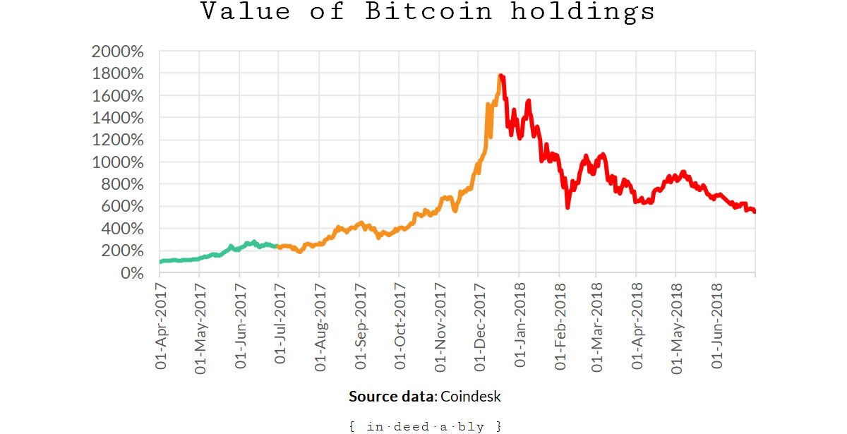 Bitcoin - twelve months | { in·deed·a·bly }