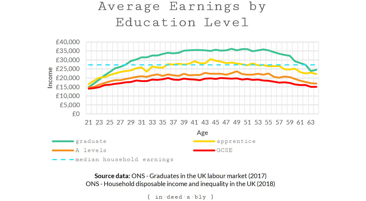 Average earnings by education level.