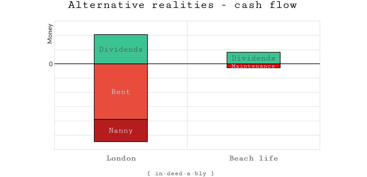 Alternative realities.
