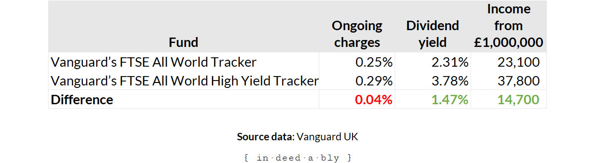 Shortcut dividend yield.