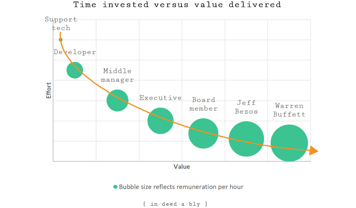 Time invested versus value delivered.