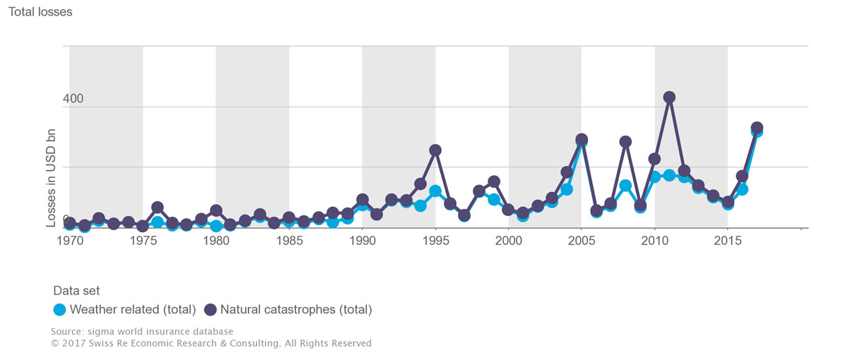 Total weather related insurance losses. Image credit: Swiss Re.