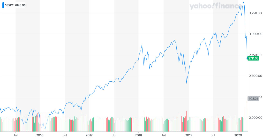 S&P500 five year view. Image credit: Yahoo Finance.