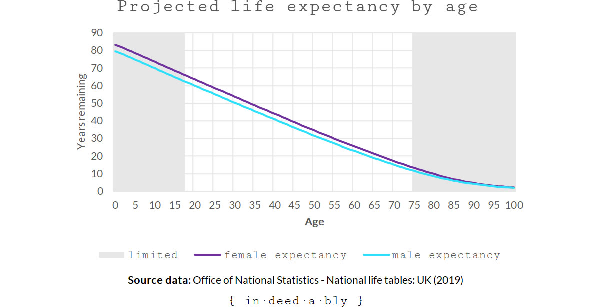 Projected life expectancy